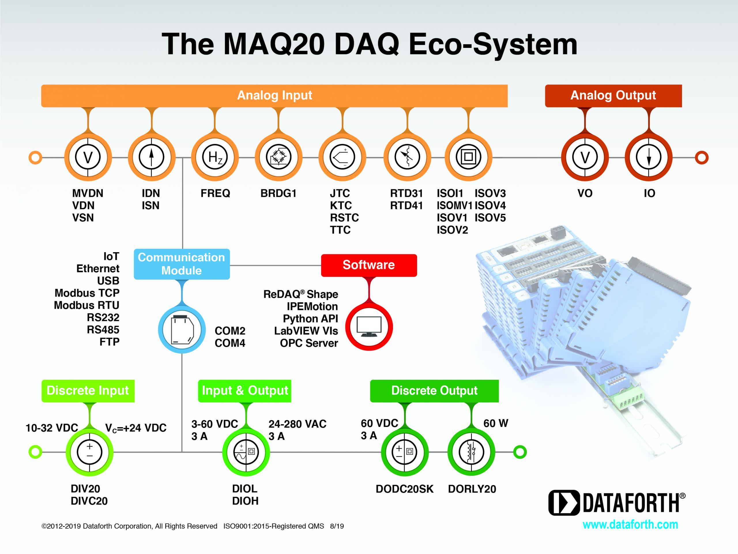 Ecosistema modulare MAQ20 di Dataforth